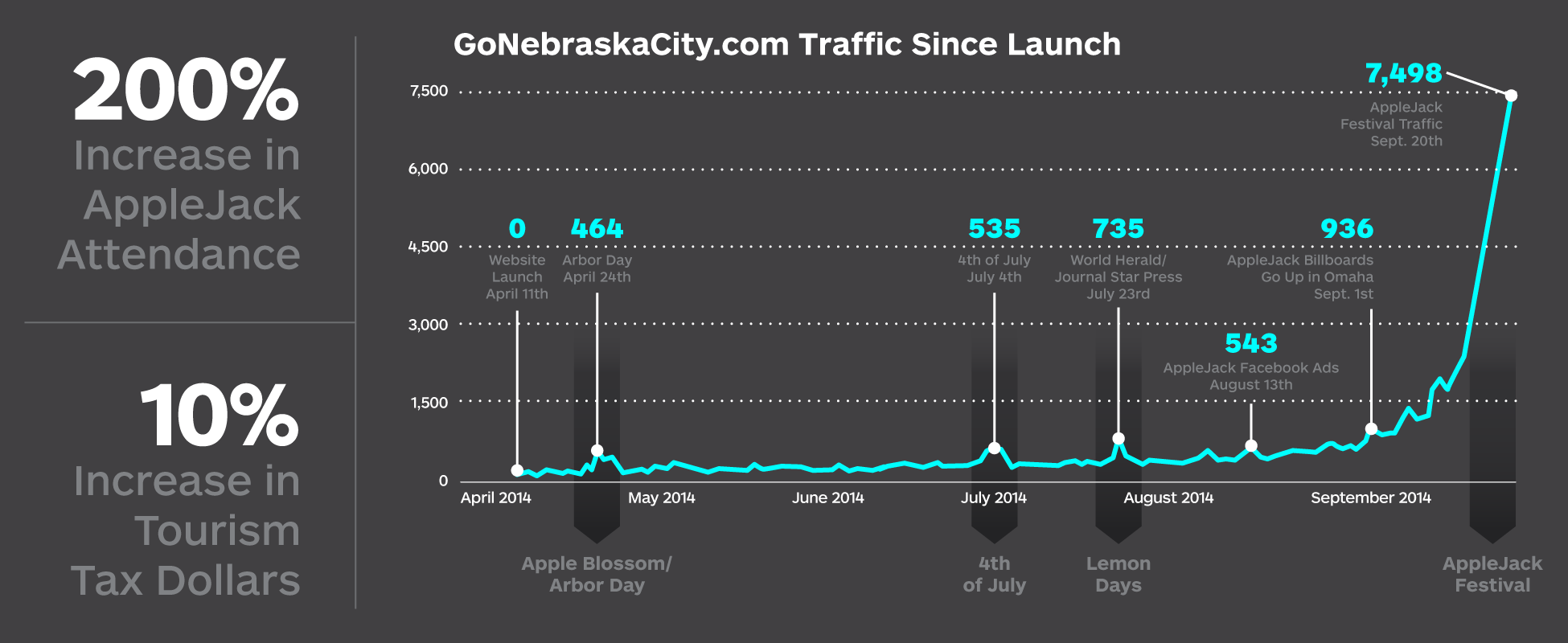 A graph showing website traffic generated by the Webster campaign for Nebraska City
