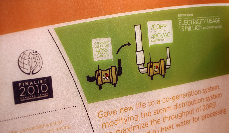 ConAgra Foods Sustainable Development Display Power Savings